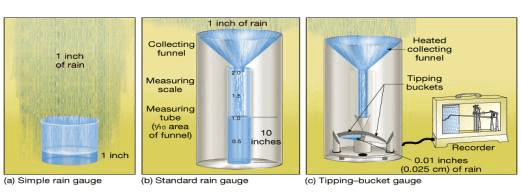 weather instruments selection guide