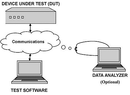 Automated test equipment diagram