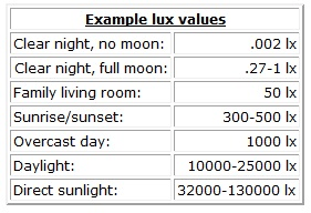 Lux light meter values popular areas