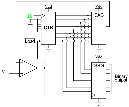 analog-to-digital converters selection guide