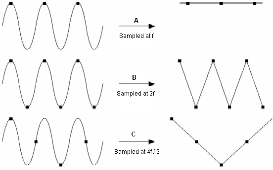 Sample rate effects from National Instruments