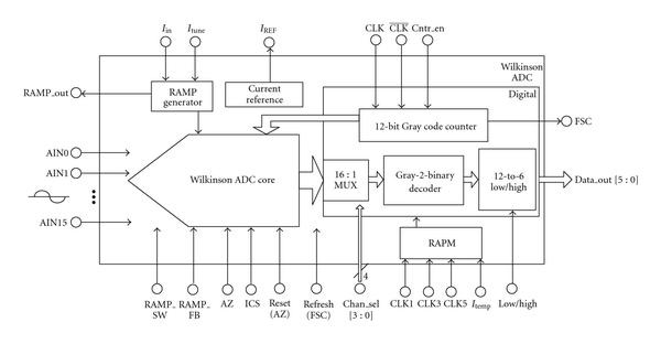 Wilkinson ADC from National   Instruments
