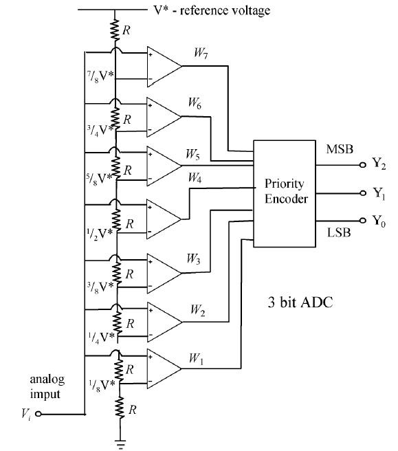 Analog-to-Digital Converters Selection Guide | Engineering360
