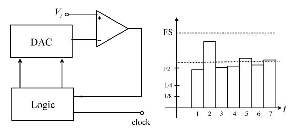 Successive-  approximation ADC from All About Circuits