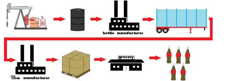 Container Versatility in a Supply Chain diagram