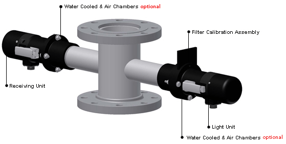 Inline Dust Collector : Opacity sensors and instruments information engineering
