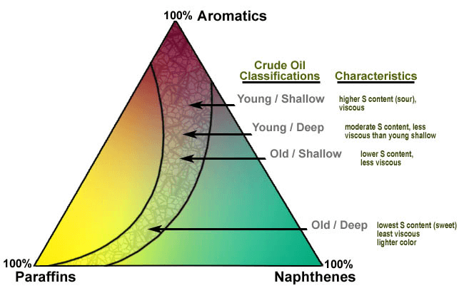 Petroleum And Mineral Oil Products Selection Guide