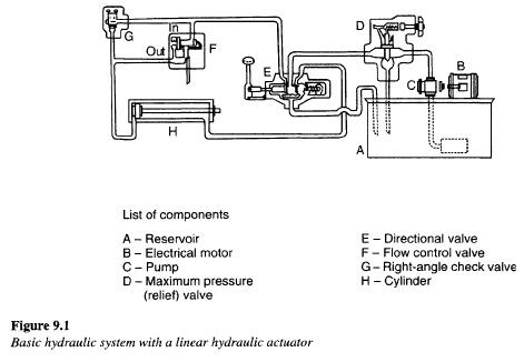 Basic hydraulic system diagram