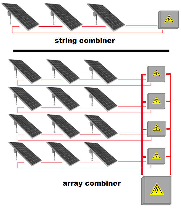 Selecting PV combiner types