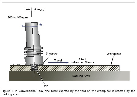 Selecting friction stir weding tools