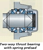 Selecting thrust bearing features