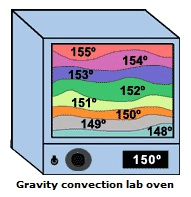 Lab oven selection