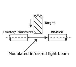 Proximity Sensors Selection Guide Engineering360