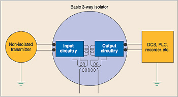 Signal isolator via ECM Web