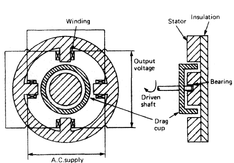 Conmutatriz in addition L19 besides Delta Vs Wye Explained further Single Phase Energy Meter Wiring Diagram further Stator Winding Design Considerations Electric Motors. on wiring diagram for 3 phase induction motor