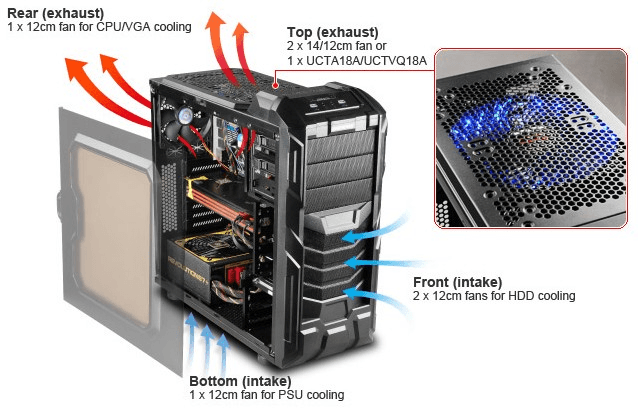 High-end destop cooling from NCIX
