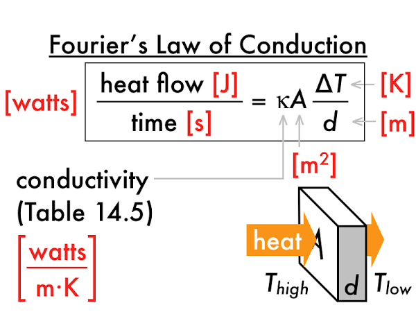 Fourier's Law of Conduction equations