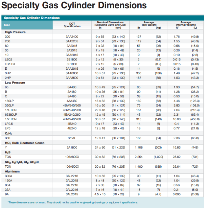 Gas Cylinders Information | Engineering360