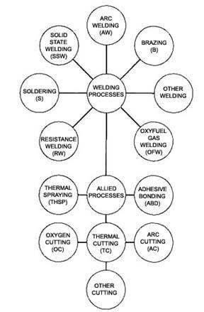 welding, brazing, and soldering equipment information engineering360 granville woods welding classification chart