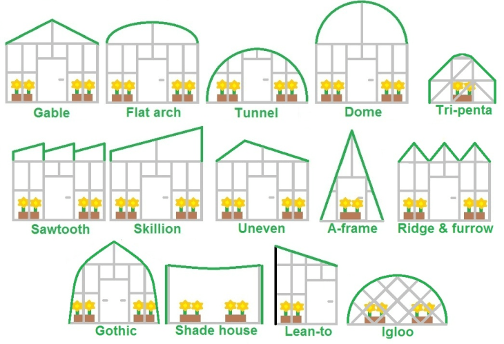 Selection of greenhouse structure shapes