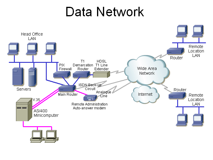 Data network with equipment types