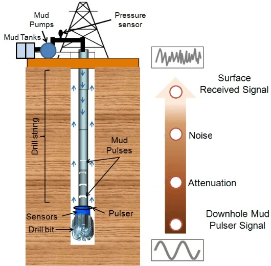 measurement while drilling - 2 - a study of seismoelectric signals in measurement while drilling by xin zhan submitted to the department of earth, atmospheric and planetary sciences.