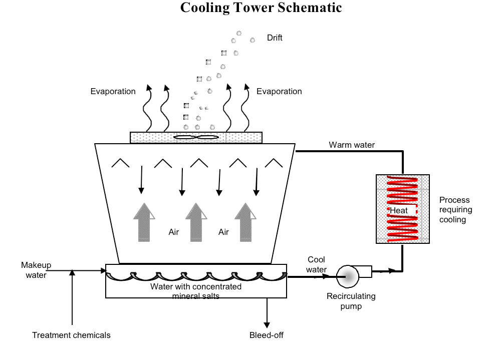 Cooling Towers Information | Engineering360