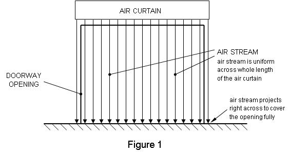 Air Curtains Information | Engineering360