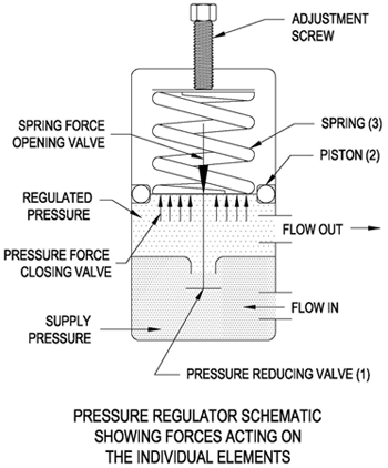 air pressure regulators information engineering360 Pneumatic Flow Control Valve Operation