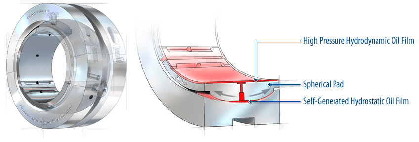 Hydrostatic and Hydrodynamic Bearings Information