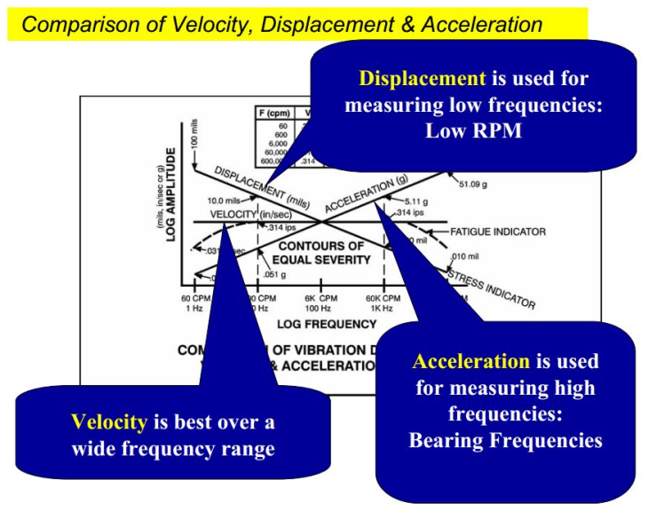 Frequency Measuring Tools : Vibration measurement instruments and analyzers