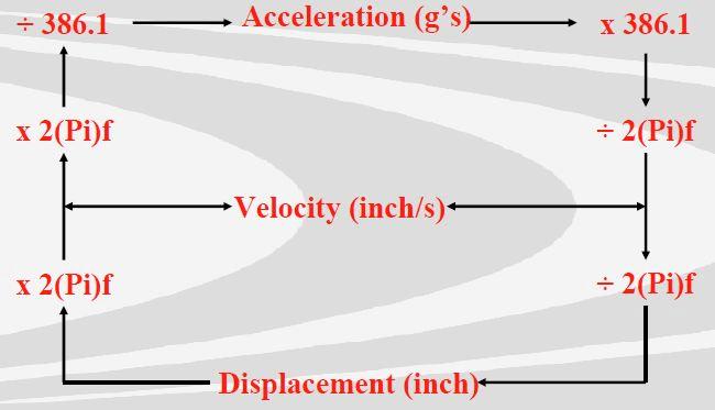 Vibration Measurement Instruments and Vibration Analyzers Selection