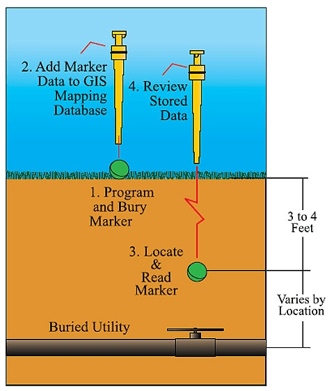 Selecting electronic utility markers