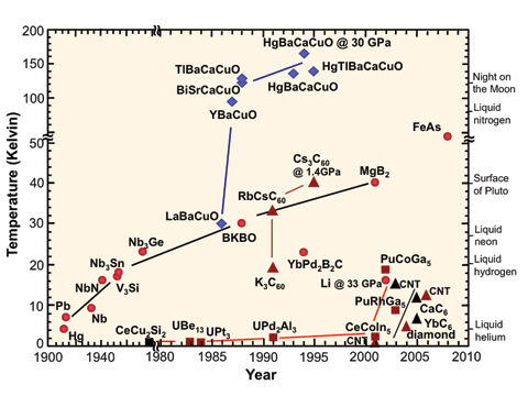 Superconductor Timeline graph