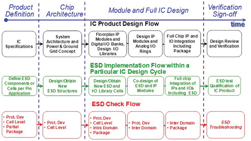 ESD verification flow