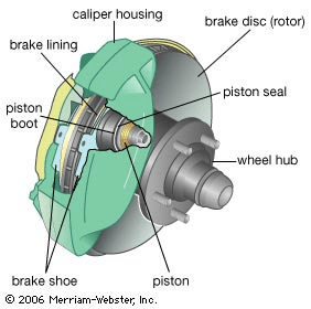 Selecting disc brake components diagram