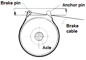 Selecting band brake components