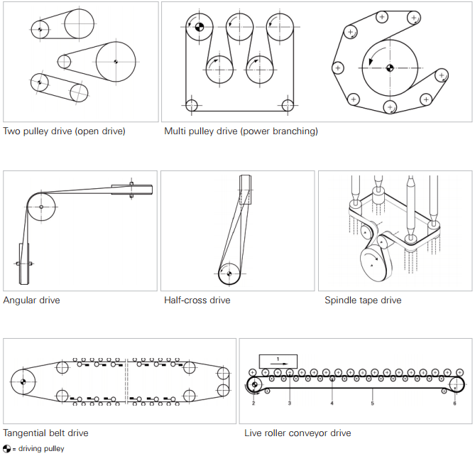 Flat Belts Selection Guide | Engineering360