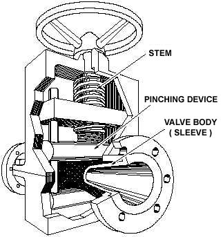 Pinch Valve Components diagram