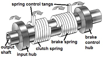 Selecting wrap spring clutches/brakes components