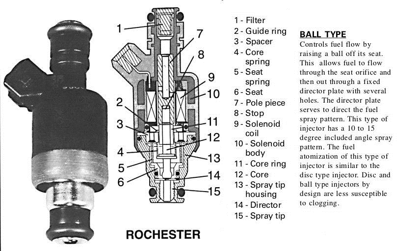Selecting fuel injectors