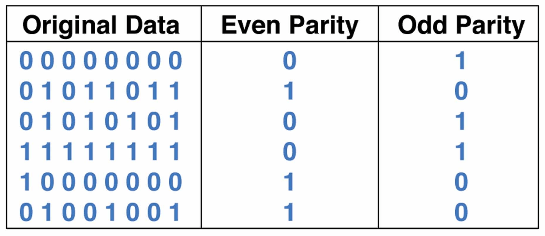 parity checkers and generators selection guide