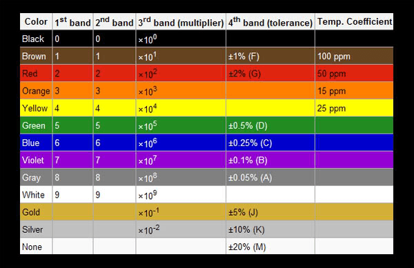 Resistor color coding chart from sagarapache.blog.com