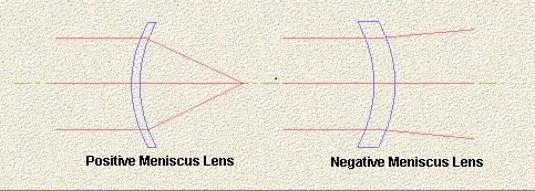 Positive and negative meniscus lenses diagram