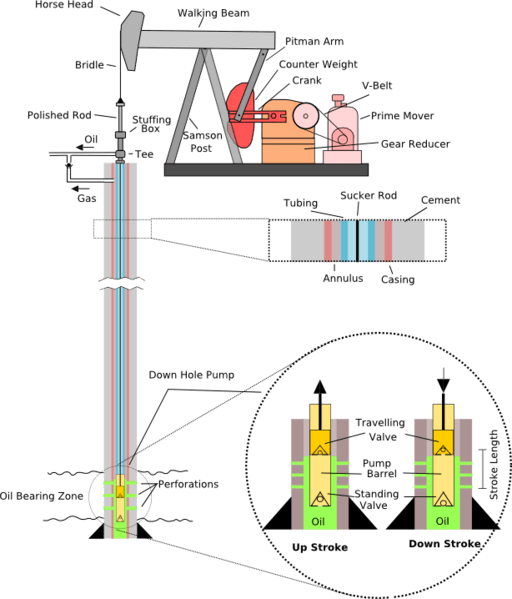 Typical oil well diagram, showing sucker rod position