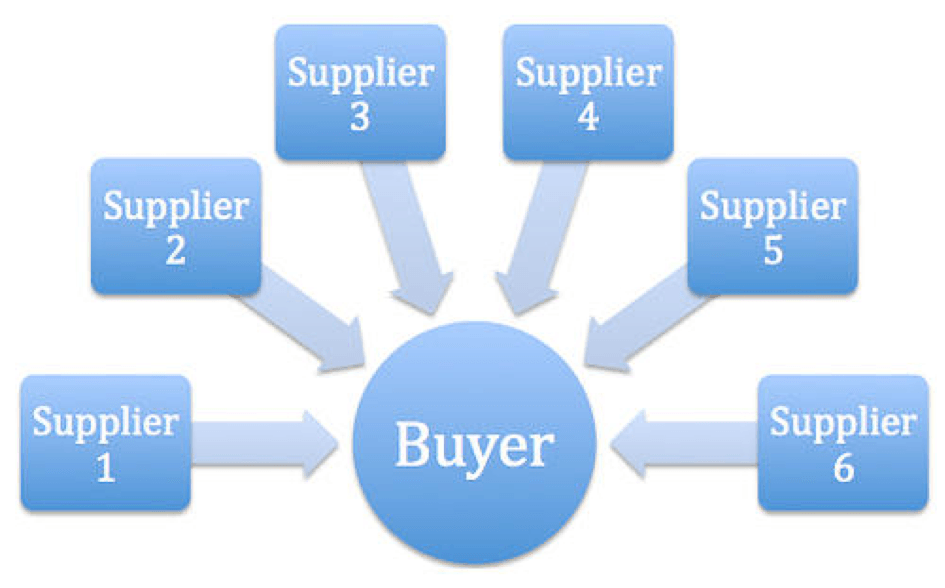 key capabilities supplier relationship management software