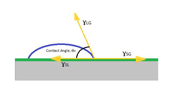 nonstick coating contact angle diagram
