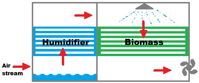Air biofilter flow diagram