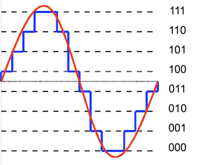 Digital and analog waves from Wikimedia Commons