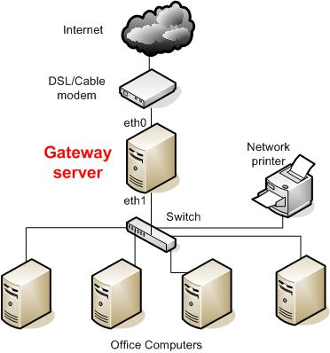 Network Diagram with Gateway Server via HowToForge